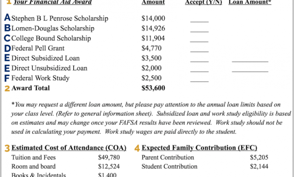 6 Ways You Can Compare Financial Aid Offers for College