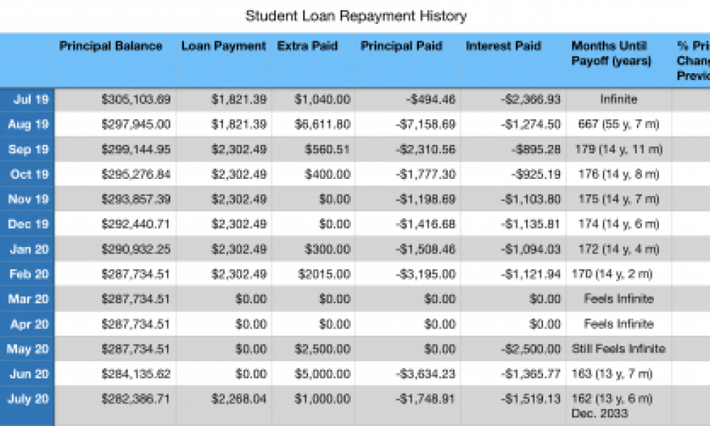 Moving Up Our Loan Payoff Date
