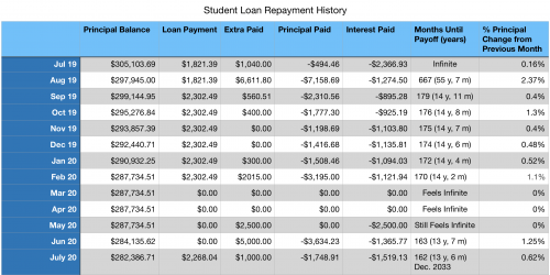Sara's Student Loan Repayment History as of July 2020